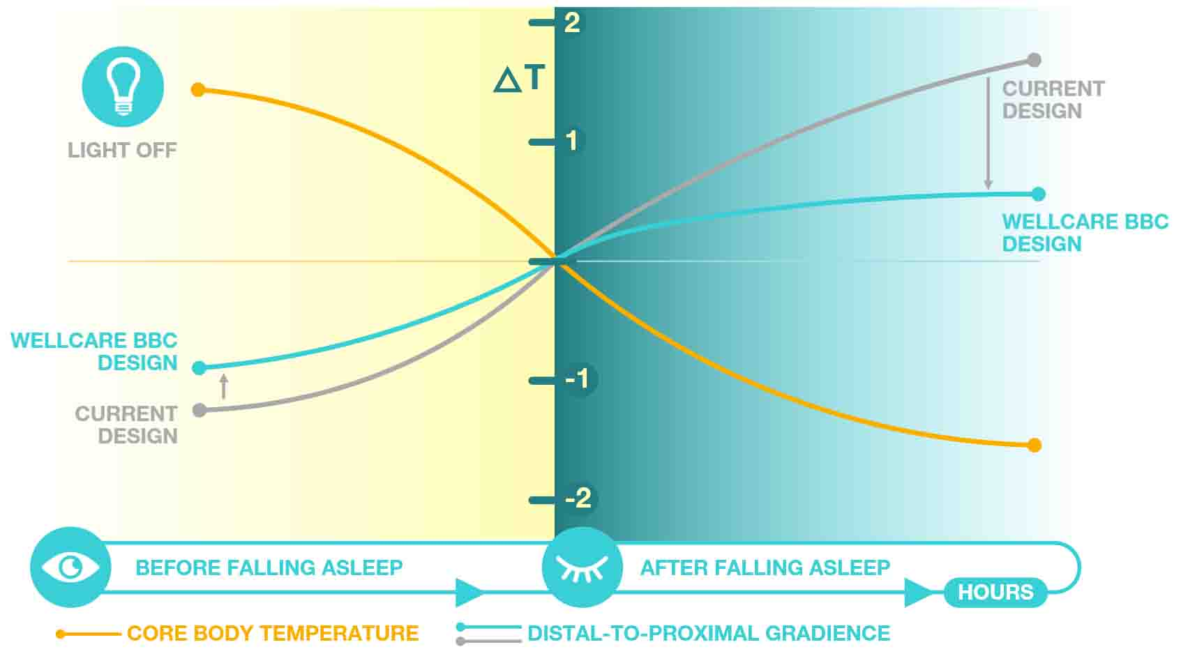 BBC Design-core body temperature