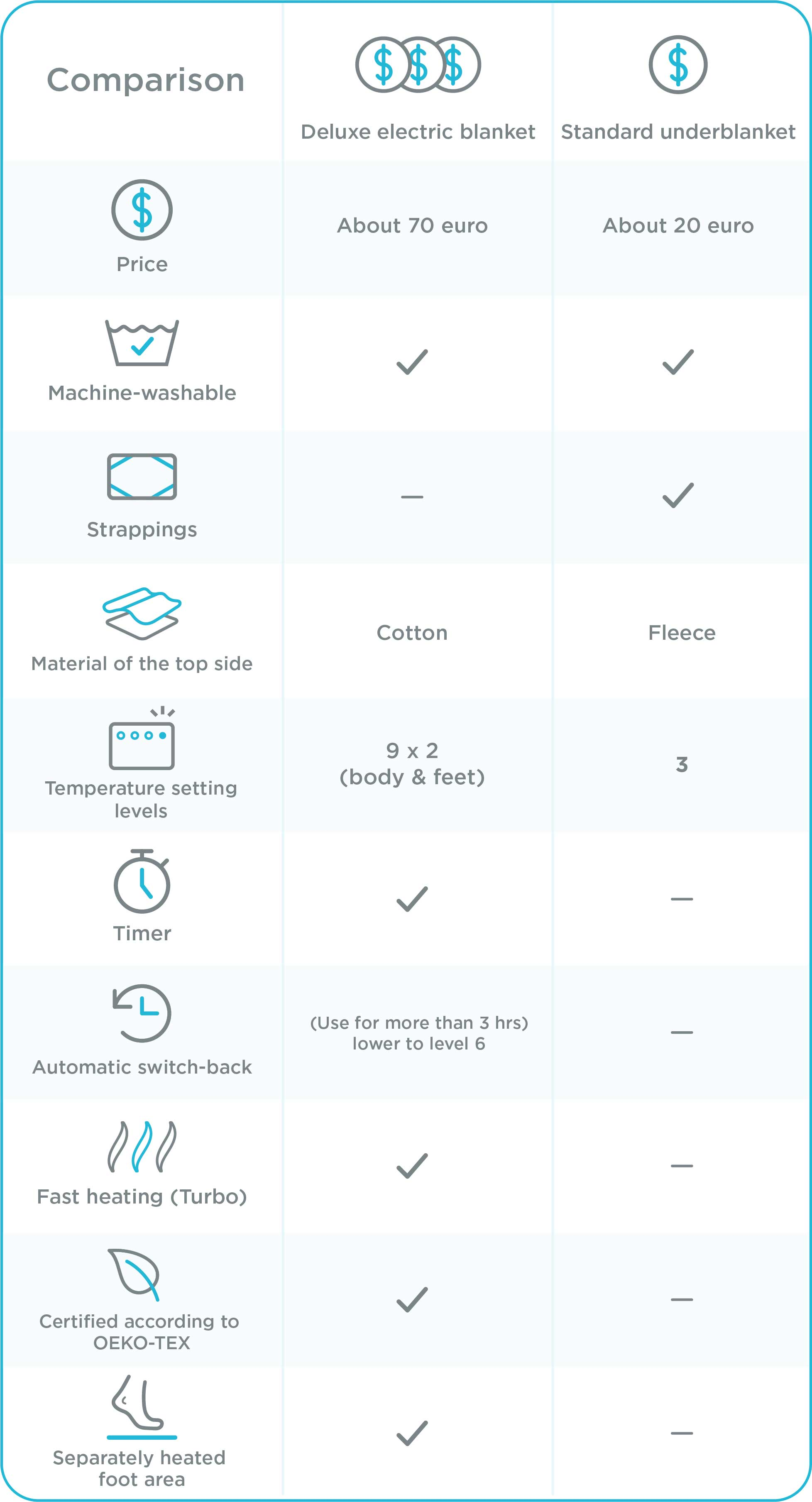 Comparison between deluxe electric blanket and standardunderblanket
